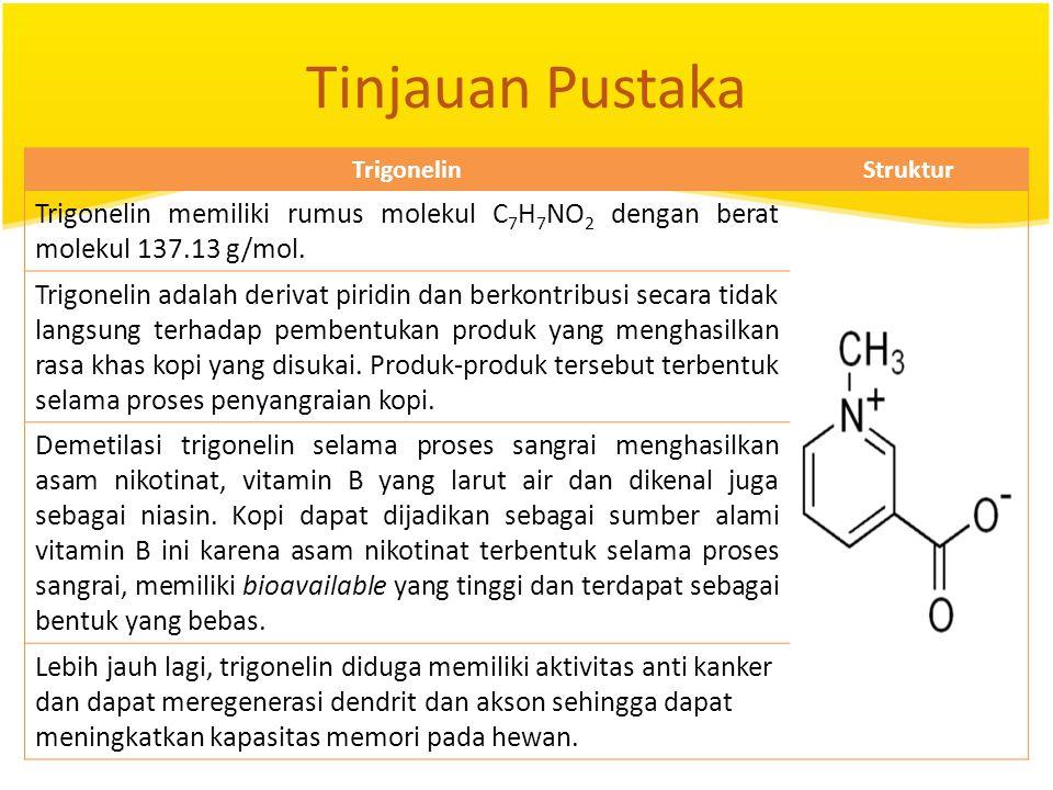 Tinjauan Pustaka Trigonelin. Struktur. Trigonelin memiliki rumus molekul C7H7NO2 dengan berat molekul 137.13 g/mol.