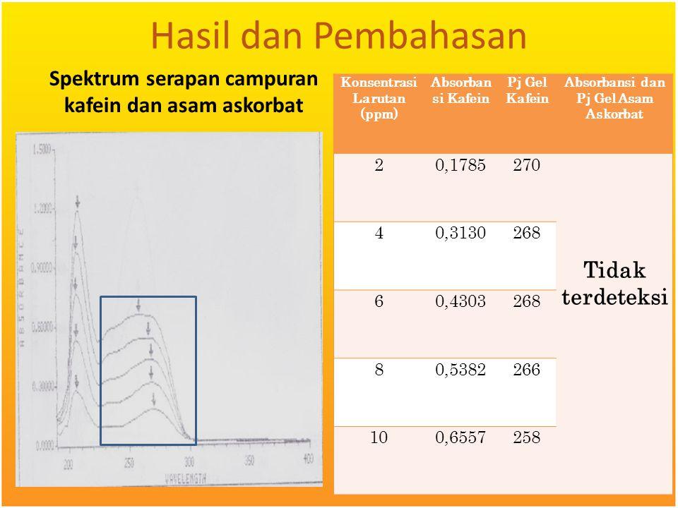 Hasil dan Pembahasan Konsentrasi Larutan (ppm) Absorbansi Kafein. Pj Gel Kafein. Absorbansi dan Pj Gel Asam Askorbat.
