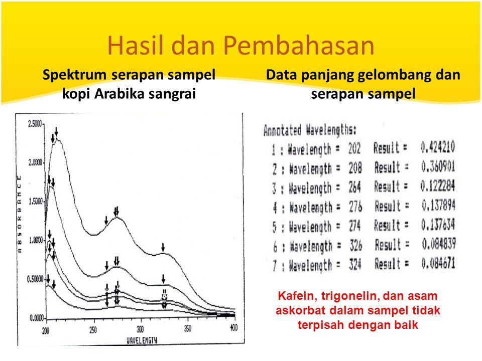 Hasil dan Pembahasan Data panjang gelombang dan serapan sampel