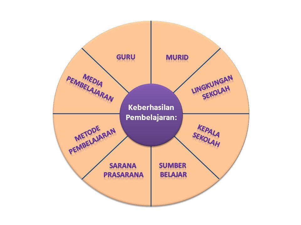 Keberhasilan Pembelajaran: