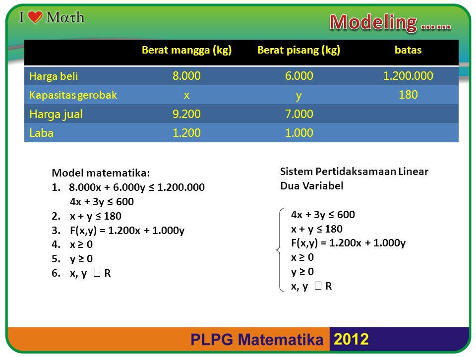 Modeling …… Berat mangga (kg) Berat pisang (kg) batas Harga beli 8.000