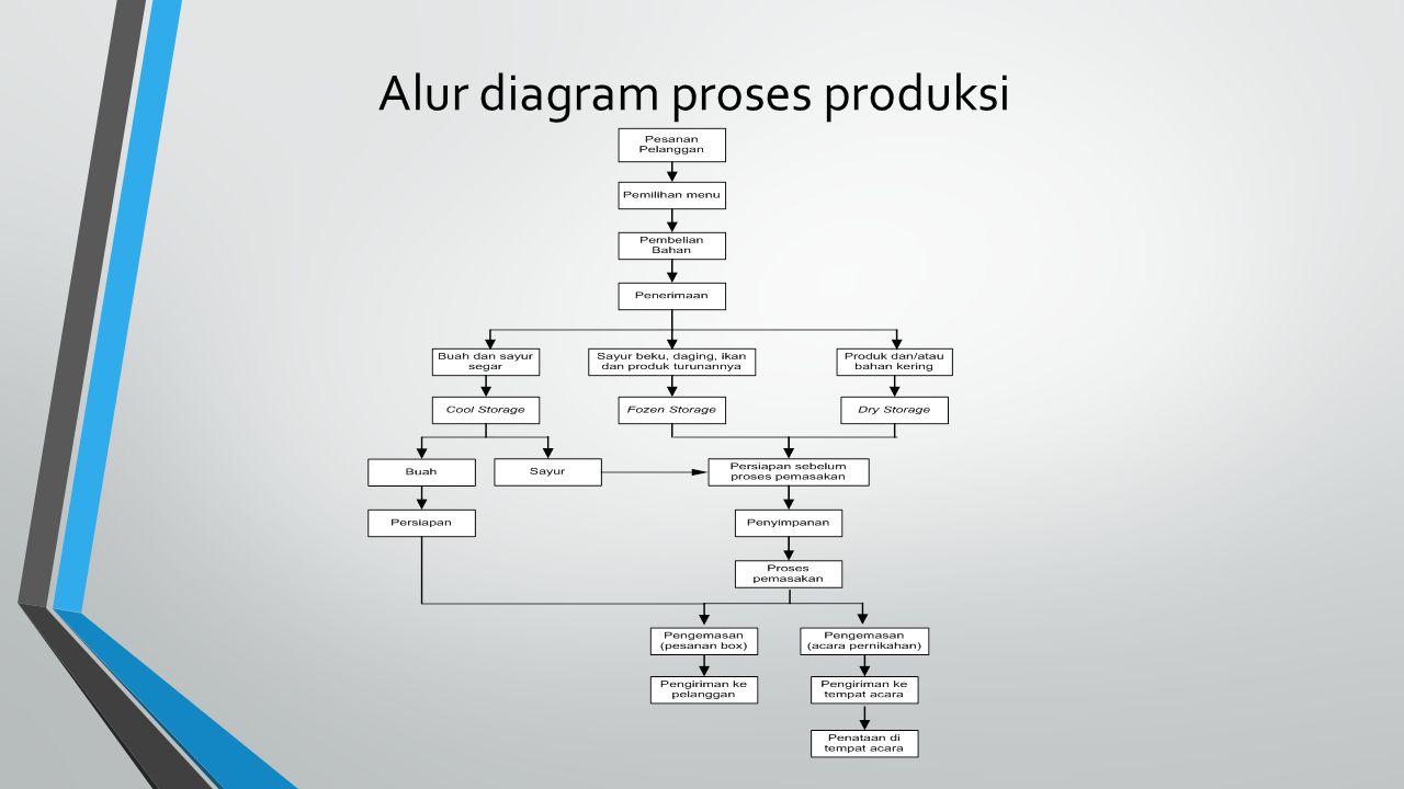 Alur diagram proses produksi