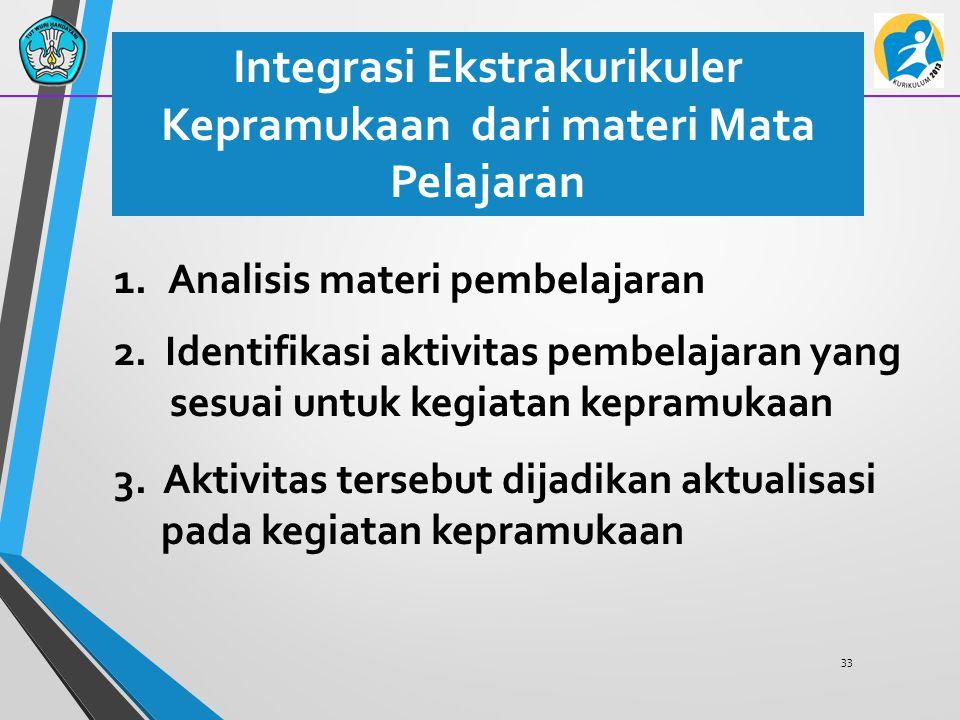 Integrasi Ekstrakurikuler Kepramukaan dari materi Mata Pelajaran