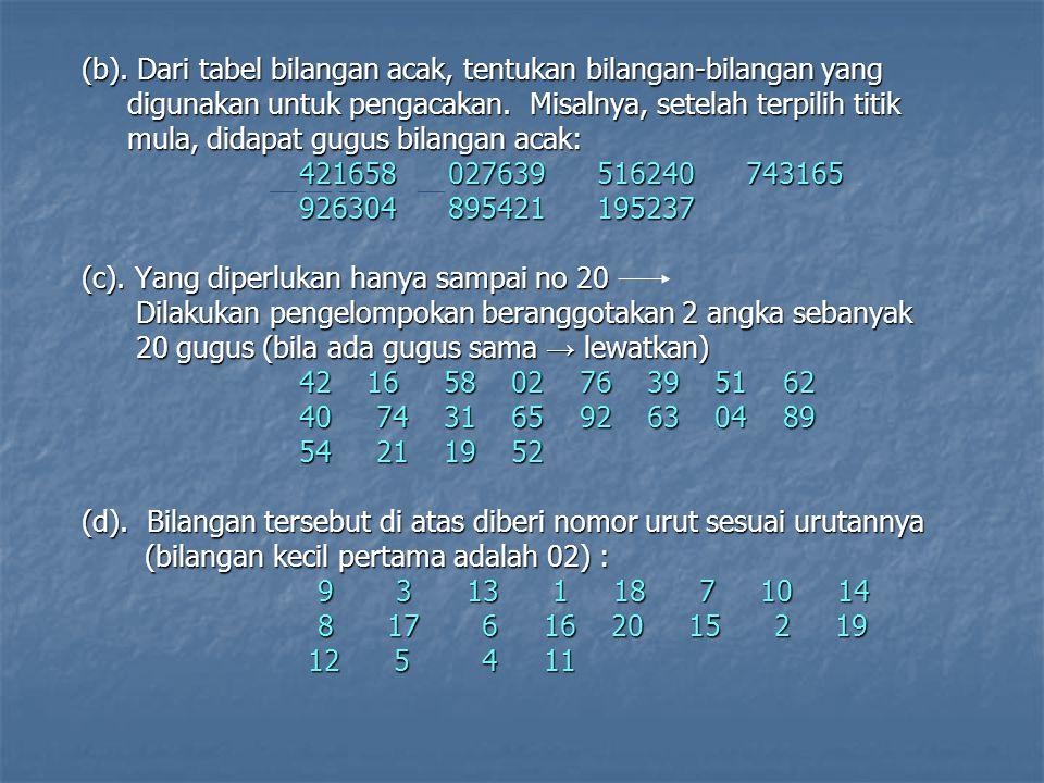 (b). Dari tabel bilangan acak, tentukan bilangan-bilangan yang