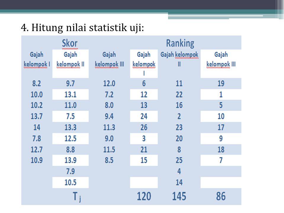 4. Hitung nilai statistik uji:
