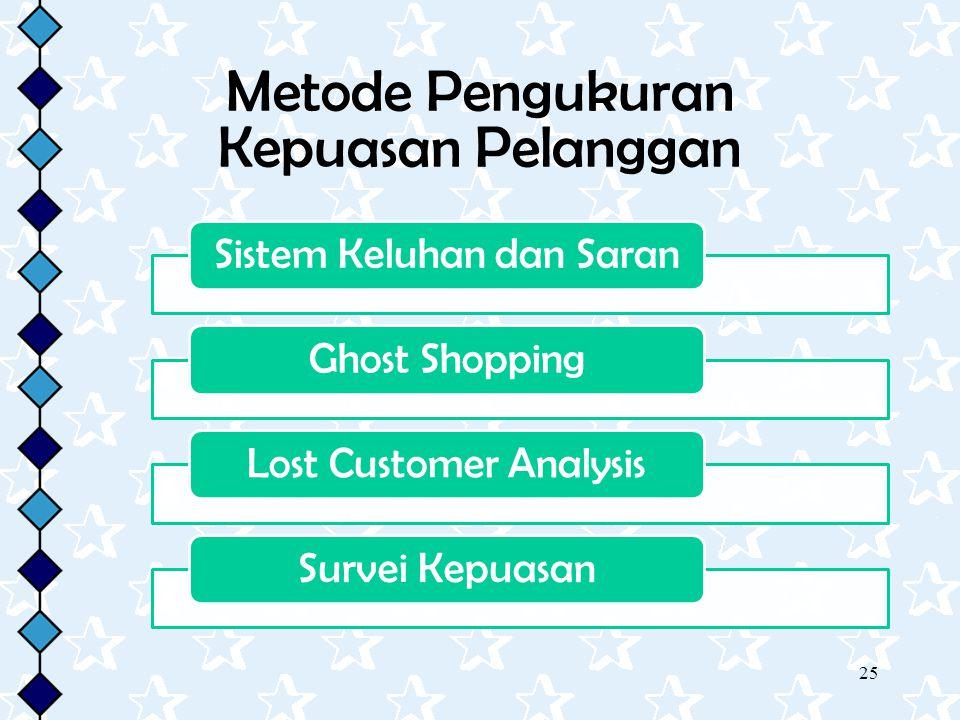 Metode Pengukuran Kepuasan Pelanggan