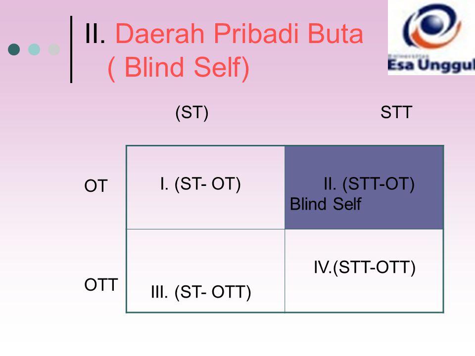 II. Daerah Pribadi Buta ( Blind Self)