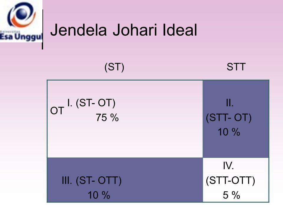 Jendela Johari Ideal (ST) STT OT OTT I. (ST- OT) 75 % II. (STT- OT)