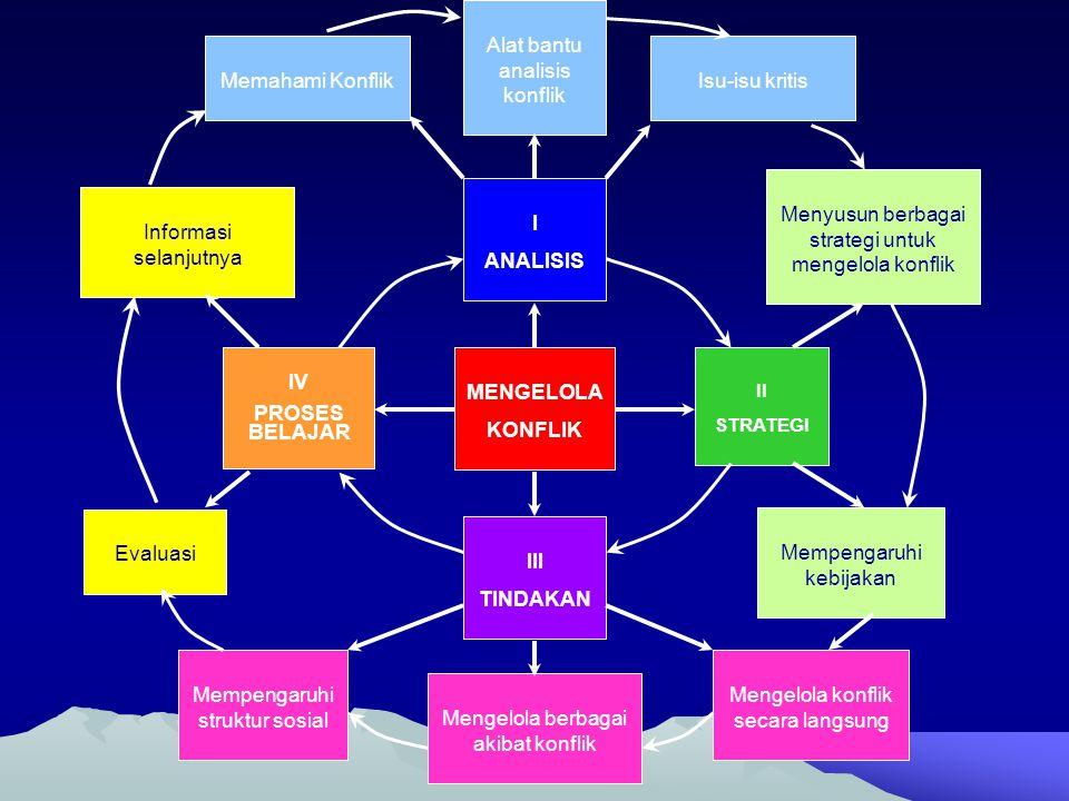 I ANALISIS IV PROSES BELAJAR MENGELOLA KONFLIK III TINDAKAN