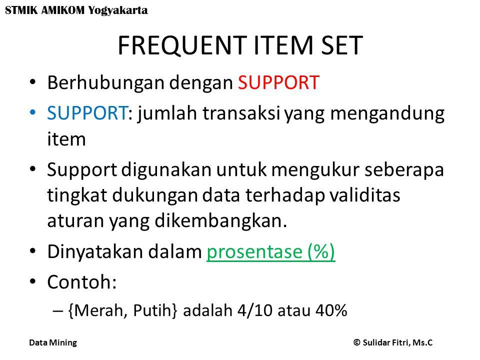 FREQUENT ITEM SET Berhubungan dengan SUPPORT