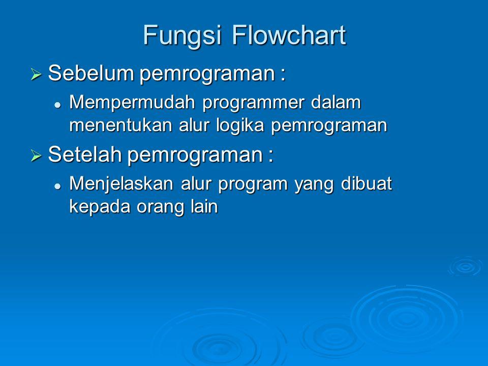 Fungsi Flowchart Sebelum pemrograman : Setelah pemrograman :