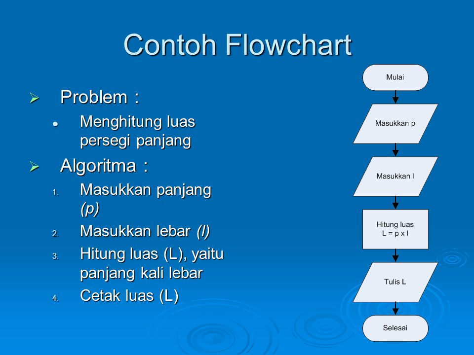 Contoh Flowchart Problem : Algoritma : Menghitung luas persegi panjang