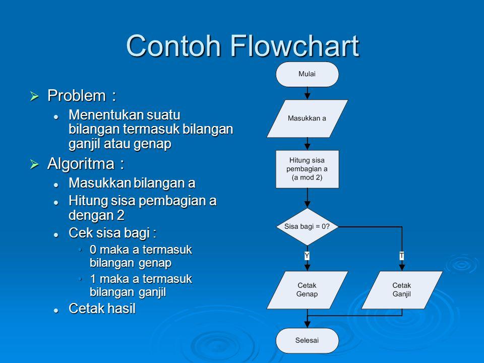 Contoh Flowchart Problem : Algoritma :