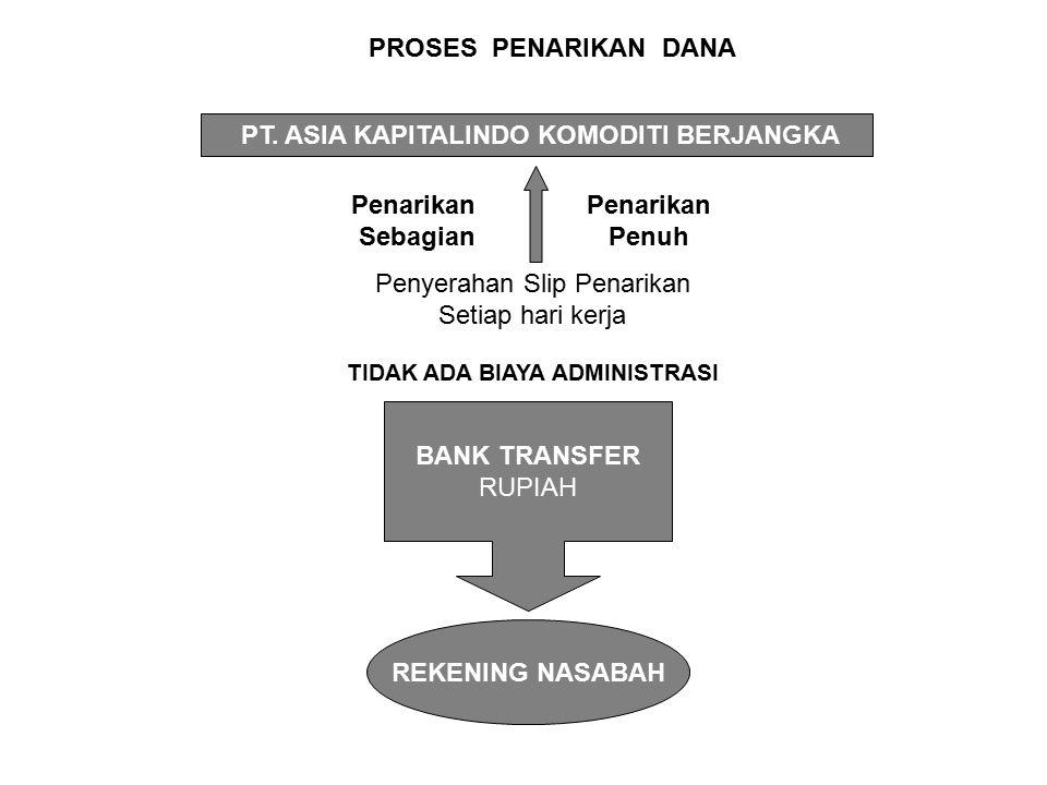 PT. ASIA KAPITALINDO KOMODITI BERJANGKA TIDAK ADA BIAYA ADMINISTRASI