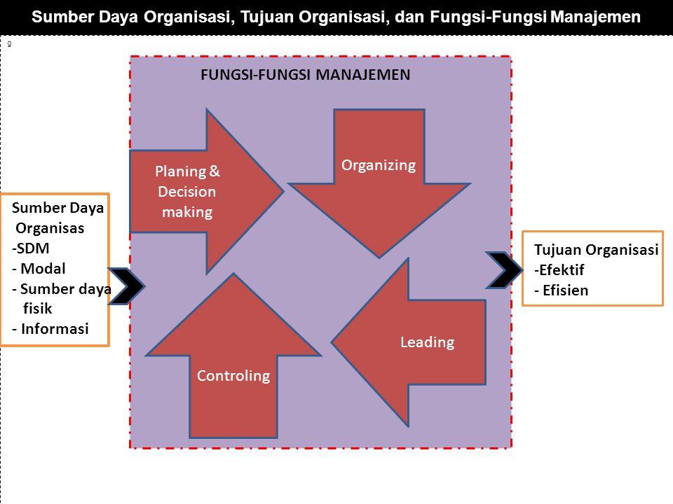 Sumber Daya Organisasi, Tujuan Organisasi, dan Fungsi-Fungsi Manajemen