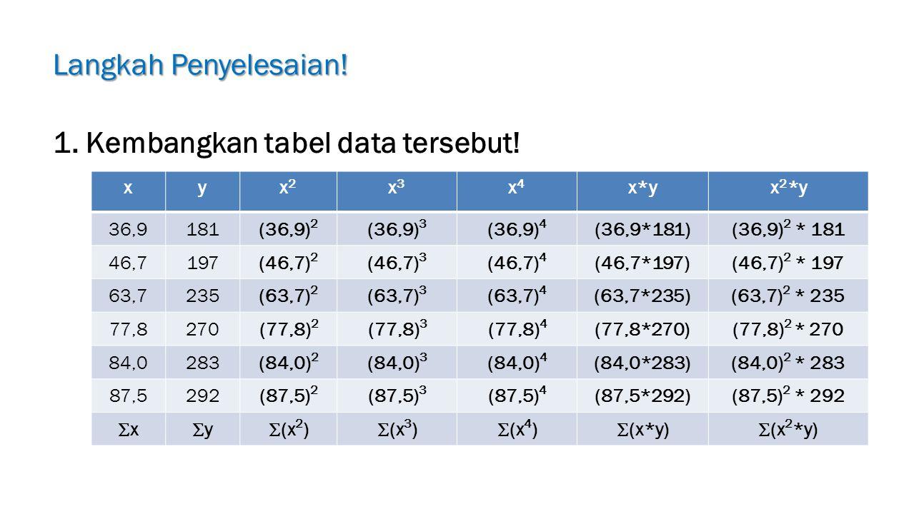 1. Kembangkan tabel data tersebut!