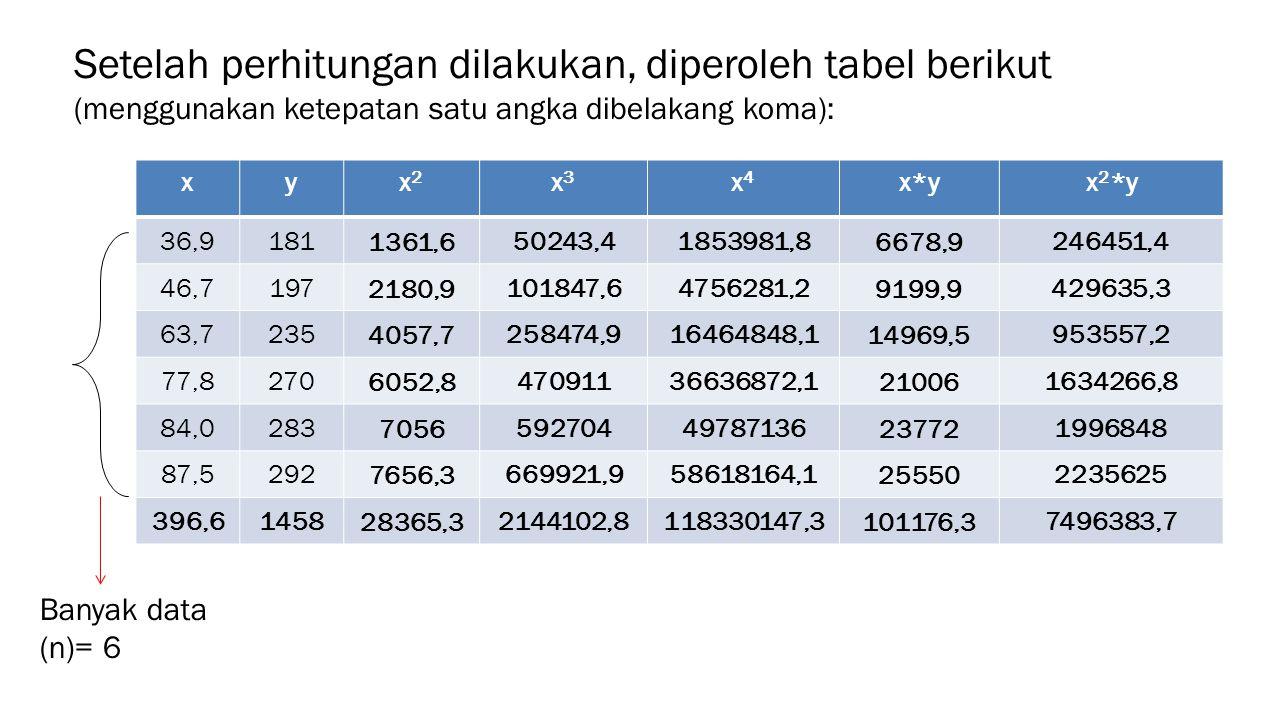 Setelah perhitungan dilakukan, diperoleh tabel berikut (menggunakan ketepatan satu angka dibelakang koma):