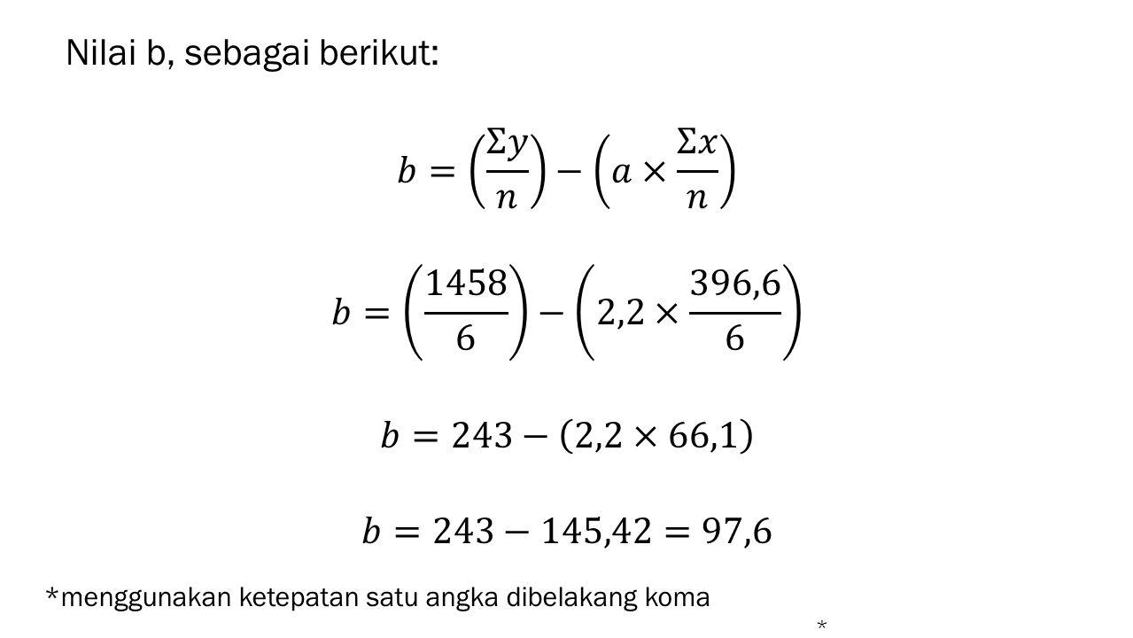 Nilai b, sebagai berikut: 𝑏= Σ𝑦 𝑛 − 𝑎× Σ𝑥 𝑛 𝑏= 1458 6 − 2,2× 396,6 6 𝑏=243− 2,2×66,1 𝑏=243−145,42=97,6