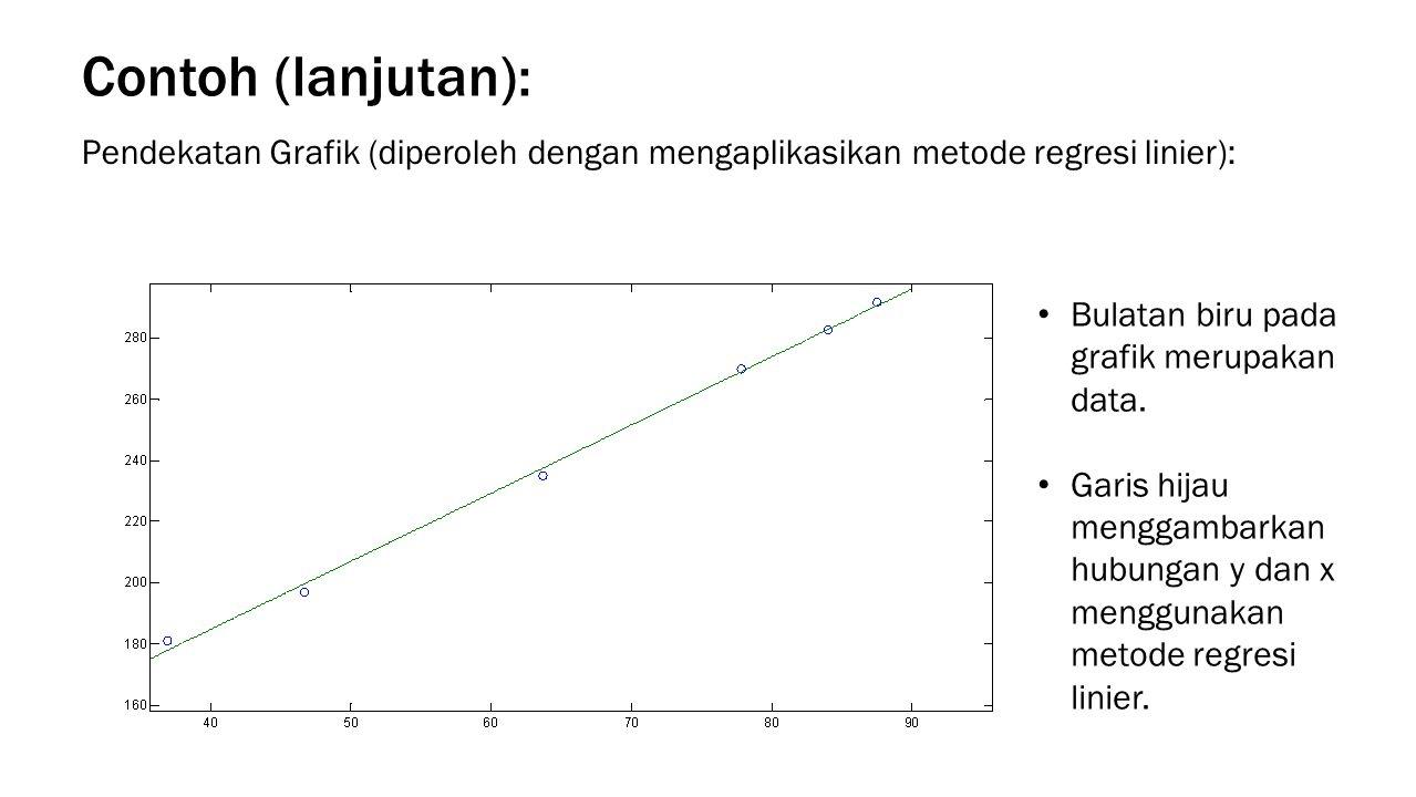 Contoh (lanjutan): Pendekatan Grafik (diperoleh dengan mengaplikasikan metode regresi linier): Bulatan biru pada grafik merupakan data.