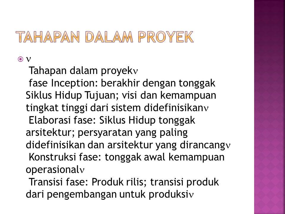 Tahapan dalam Proyek