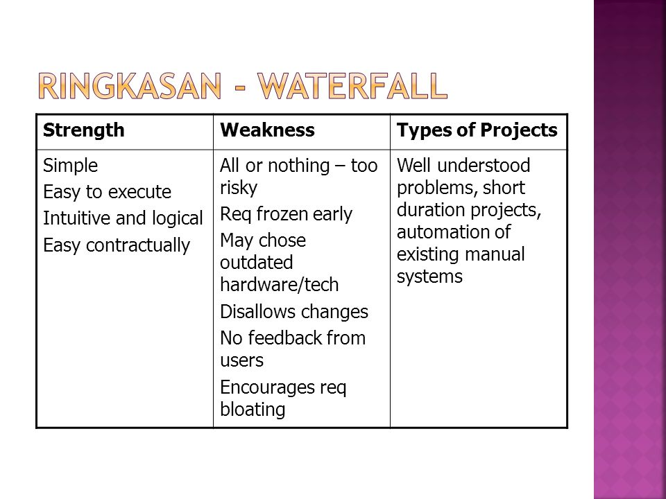 Ringkasan - waterfall Strength Weakness Types of Projects Simple