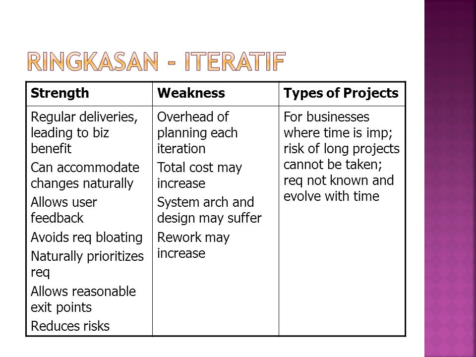Ringkasan - Iteratif Strength Weakness Types of Projects