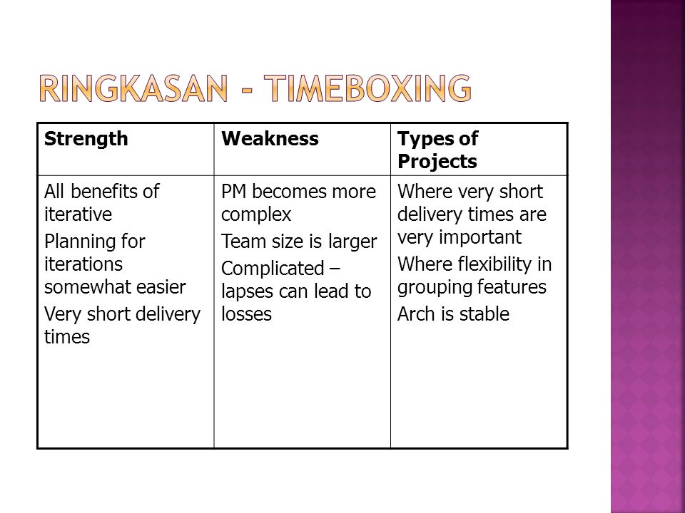 Ringkasan - Timeboxing