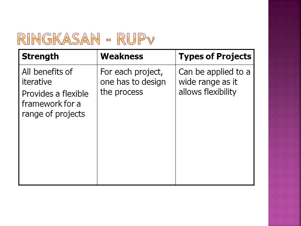 Ringkasan - RUP Strength Weakness Types of Projects