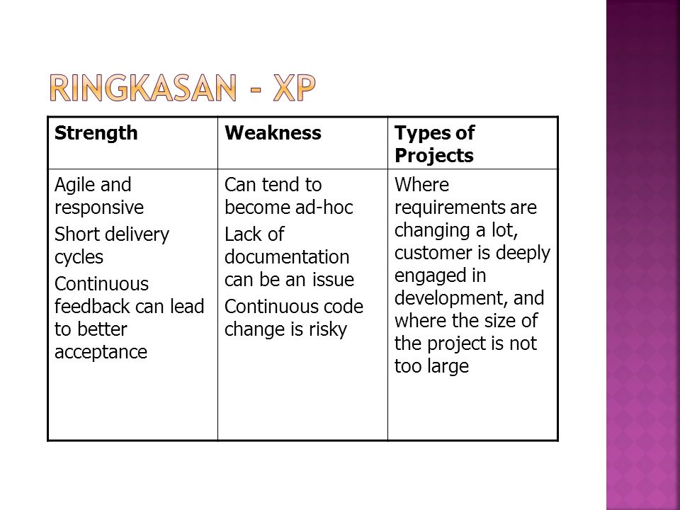 Ringkasan - XP Strength Weakness Types of Projects