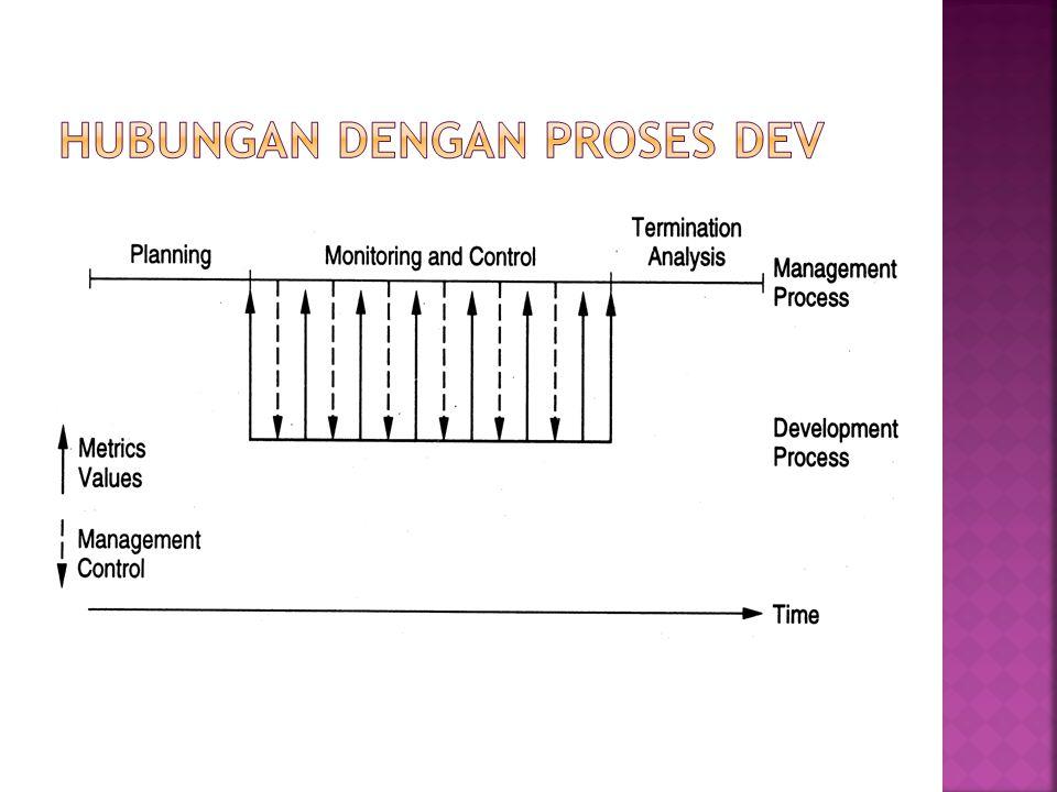 Hubungan dengan Proses Dev