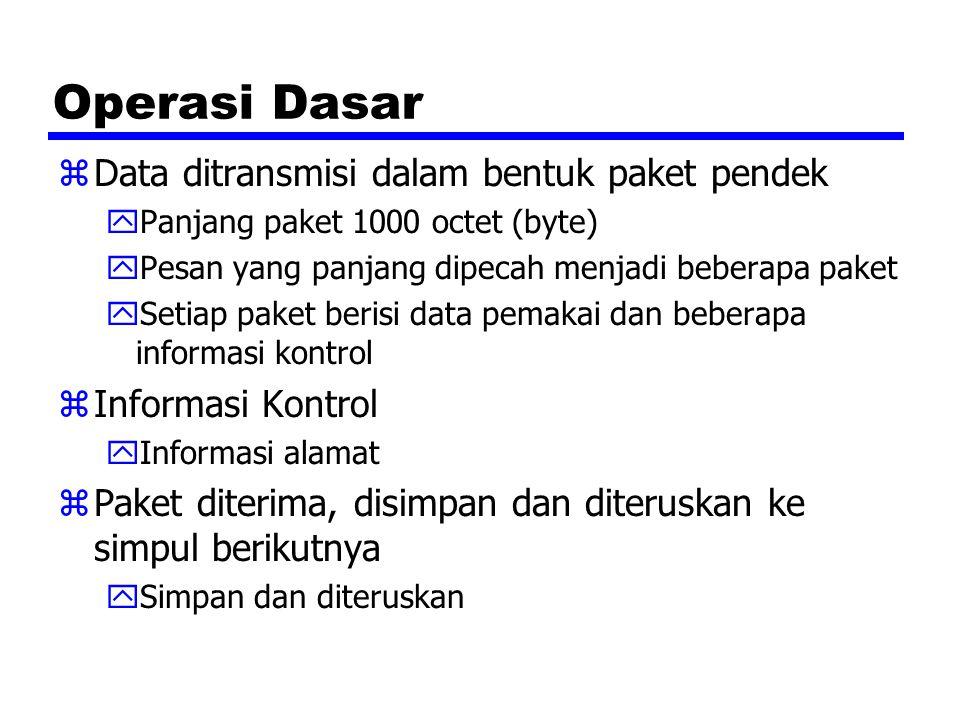 Operasi Dasar Data ditransmisi dalam bentuk paket pendek