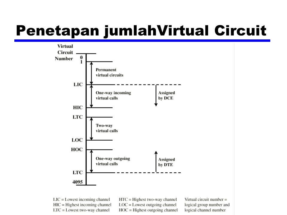 Penetapan jumlahVirtual Circuit
