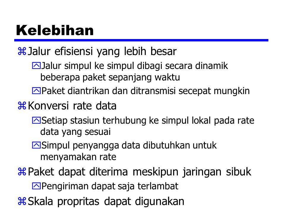 Kelebihan Jalur efisiensi yang lebih besar Konversi rate data