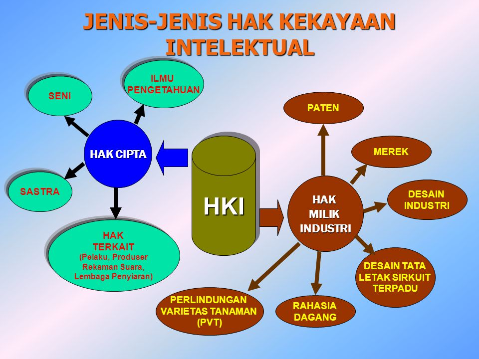 JENIS-JENIS HAK KEKAYAAN INTELEKTUAL