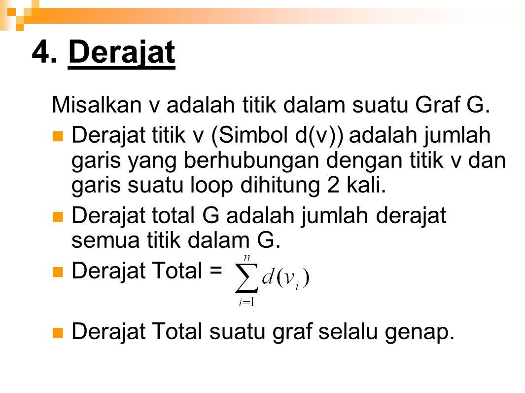 4. Derajat Misalkan v adalah titik dalam suatu Graf G.
