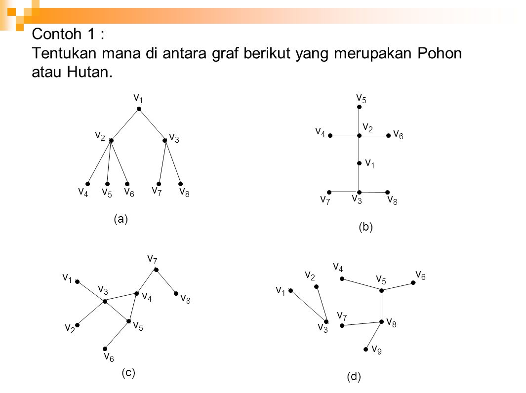 Contoh 1 : Tentukan mana di antara graf berikut yang merupakan Pohon atau Hutan.