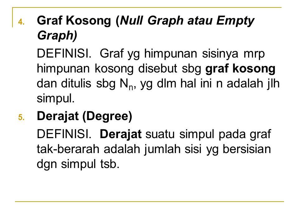 Graf Kosong (Null Graph atau Empty Graph)