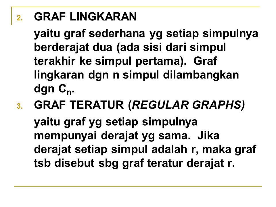 GRAF LINGKARAN