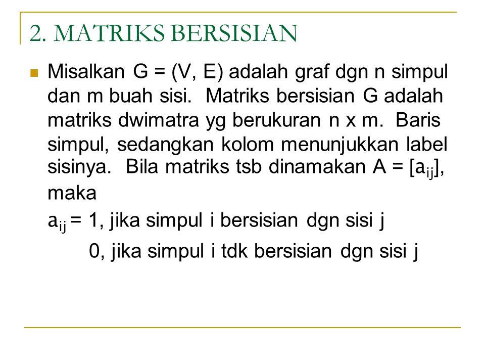 2. MATRIKS BERSISIAN