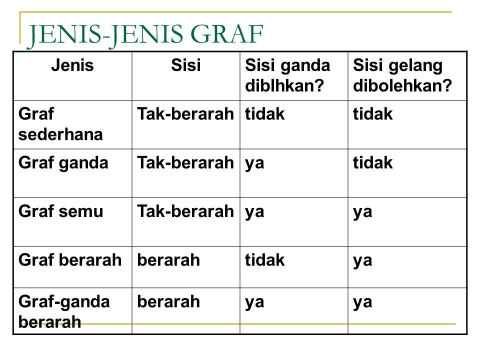 JENIS-JENIS GRAF Jenis Sisi Sisi ganda diblhkan