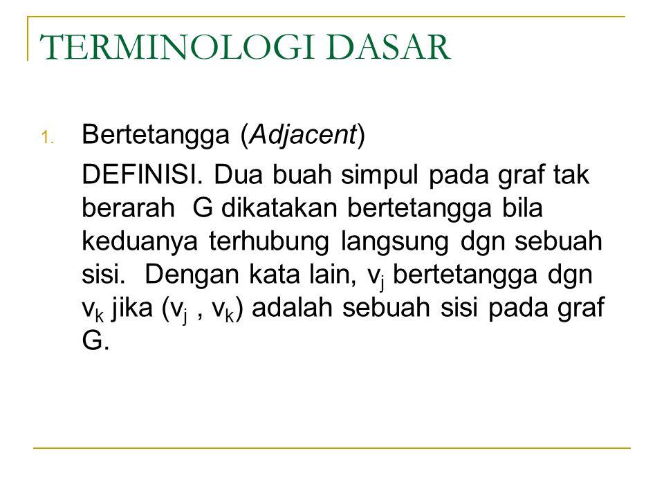 TERMINOLOGI DASAR Bertetangga (Adjacent)
