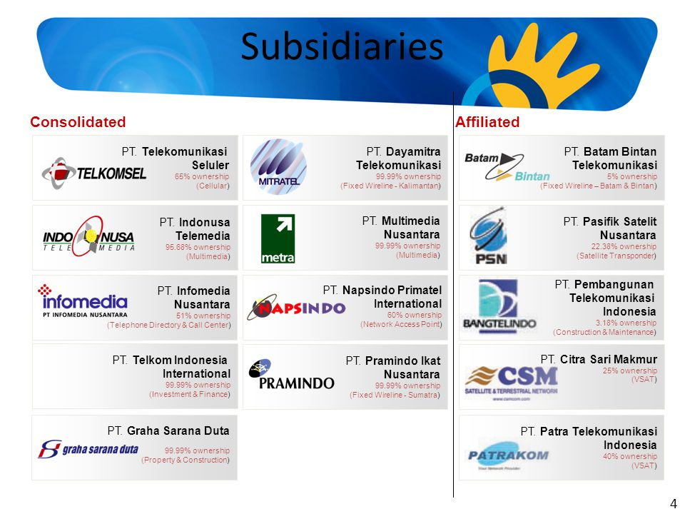 Subsidiaries Consolidated Affiliated 4 PT. Telekomunikasi Seluler