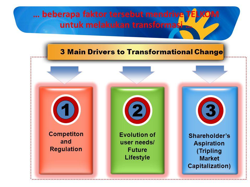 Evolution of user needs/ (Tripling Market Capitalization)