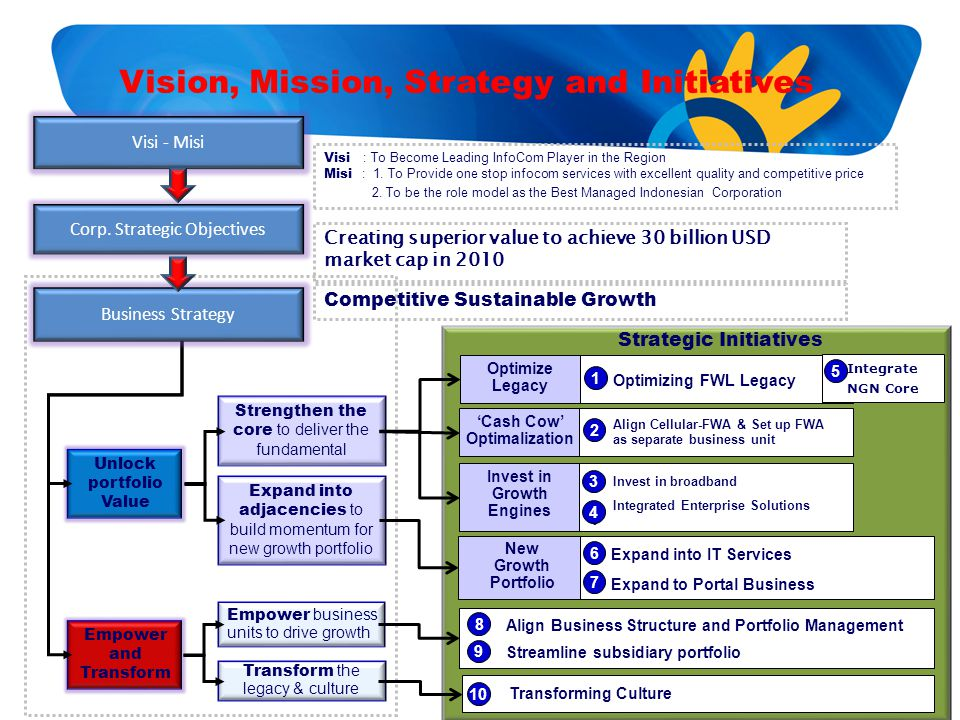 Vision, Mission, Strategy and Initiatives