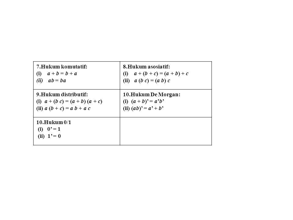 7.Hukum komutatif: (i) a + b = b + a. ab = ba. 8.Hukum asosiatif: (i) a + (b + c) = (a + b) + c.