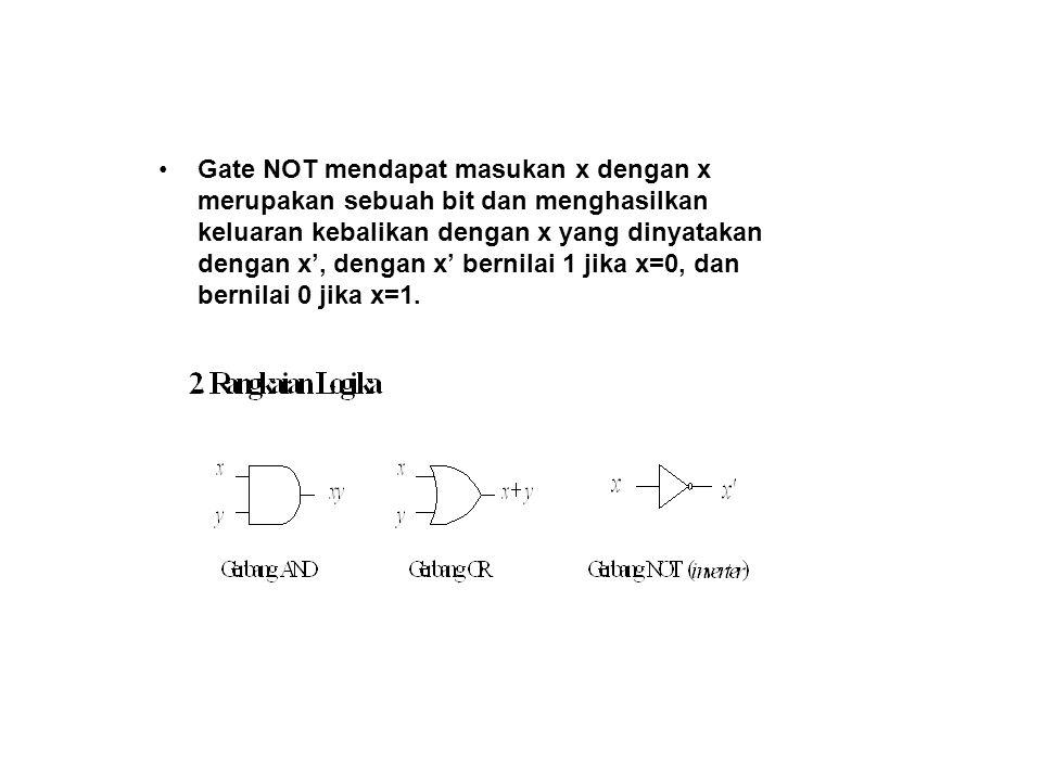 Gate NOT mendapat masukan x dengan x merupakan sebuah bit dan menghasilkan keluaran kebalikan dengan x yang dinyatakan dengan x', dengan x' bernilai 1 jika x=0, dan bernilai 0 jika x=1.