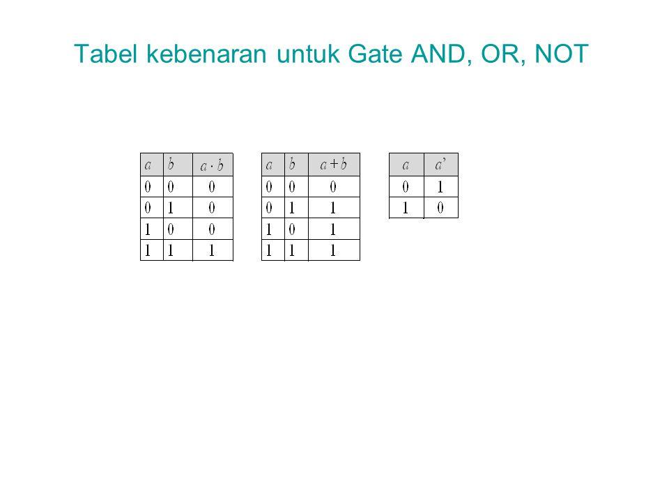 Tabel kebenaran untuk Gate AND, OR, NOT