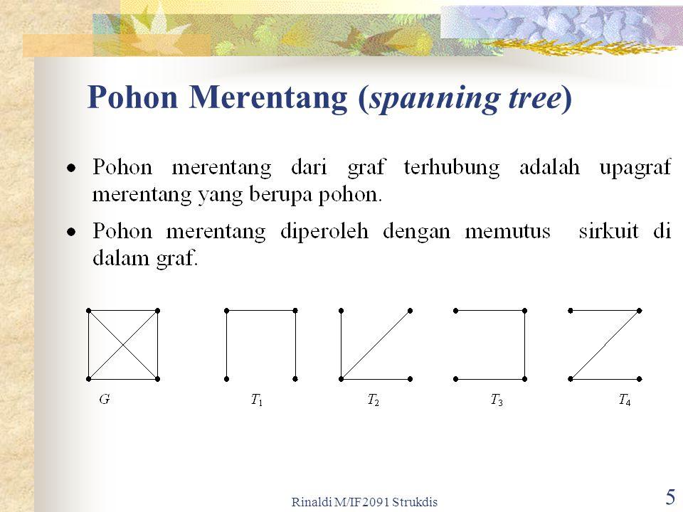 Pohon Merentang (spanning tree)