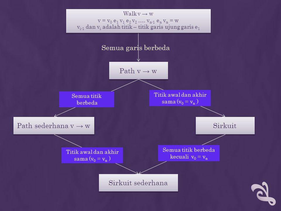 Semua garis berbeda Path v → w Path sederhana v → w Sirkuit