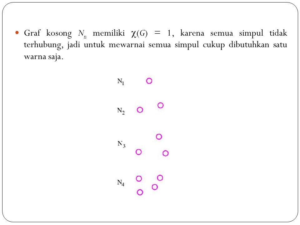 Graf kosong Nn memiliki (G) = 1, karena semua simpul tidak terhubung, jadi untuk mewarnai semua simpul cukup dibutuhkan satu warna saja.